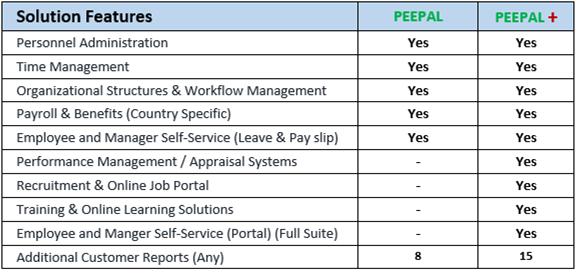 PEEPAL_table